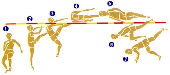 teknik lompat tinggi gaya guling sisi