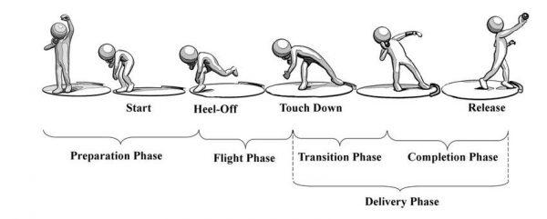 teknik tolak peluru gaya glide atau meluncur