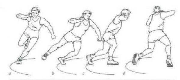 teknik tolak peluru gaya spin atau berputar